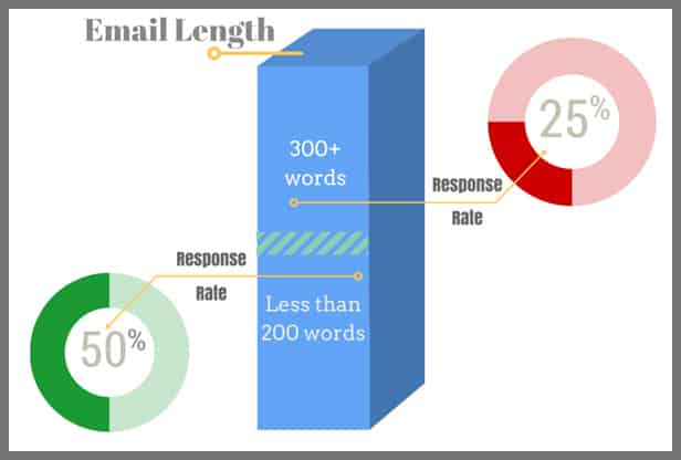 cold-email-length