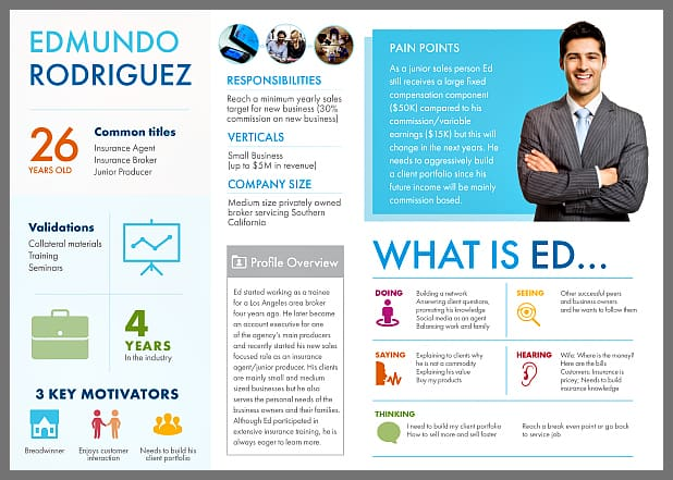 1082r-ed-rodriguez-marketing-persona