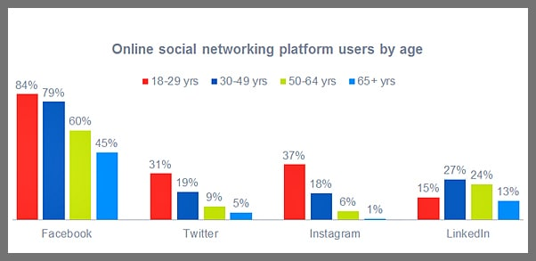 social-network-demographics