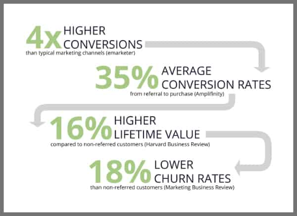 stat_infographic_why_referrals
