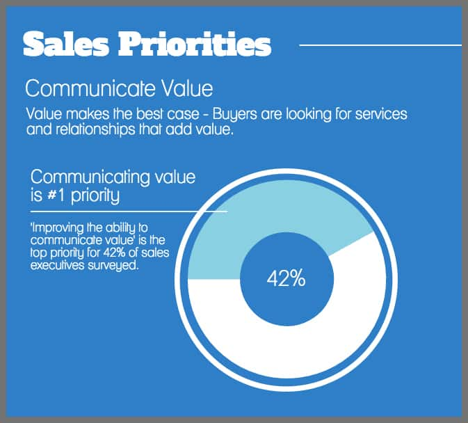 prospect-call-communicate-value