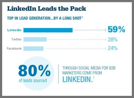 linkedin-b2b-statistics-on-lead-generation