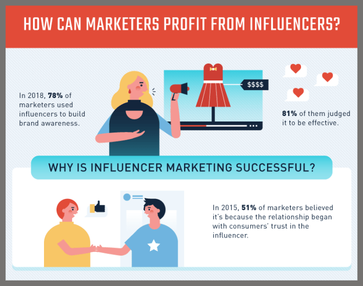 80+ Influencer Marketing Statistics