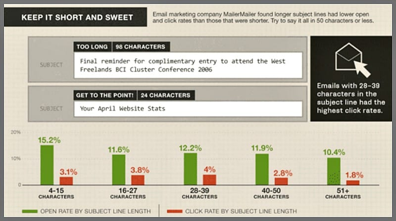 subject line character word count